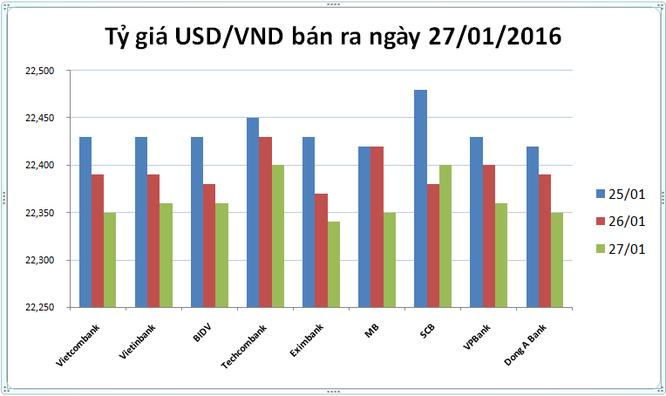 Tỷ giá USD/VND hôm nay (27/01): Khoét đáy 50 đồng ảnh 1