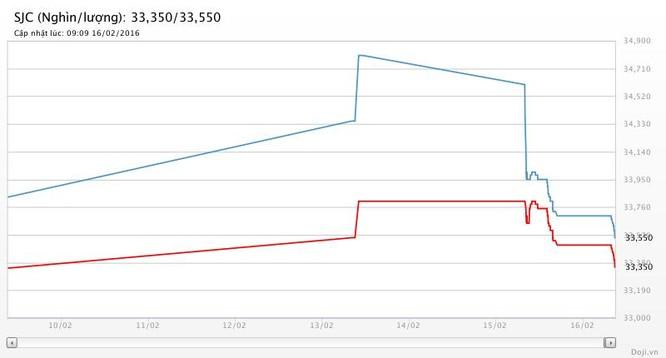 Giá vàng hôm nay (16/02): SJC giảm 150 nghìn đồng mỗi lượng ảnh 1