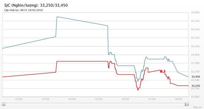 Giá vàng SJC rơi vội, sau những náo động phiên Thần Tài ảnh 1