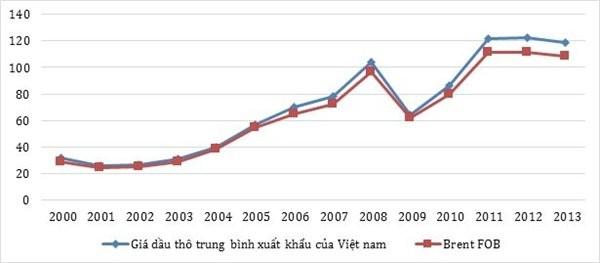 VEPR: Dầu giảm 1 USD, ngân sách mất 2.160 tỷ đồng ảnh 2