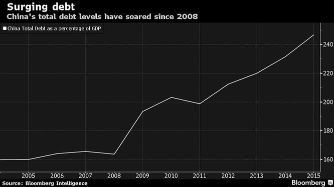"""Moody's hạ xếp hạng tín nhiệm của Trung Quốc xuống """"tiêu cực"""" ảnh 1"""