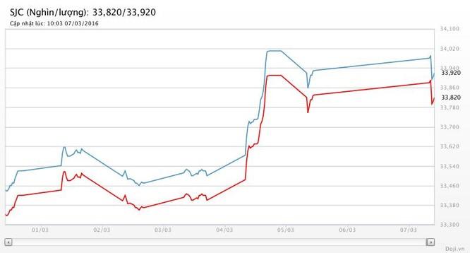 Lạ kỳ: Giá nhẫn tròn trơn vượt giá vàng SJC ảnh 2