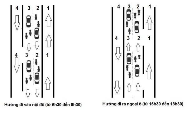 Đề xuất lên Chính phủ phân luồng giao thông Hà Nội theo giờ ảnh 1