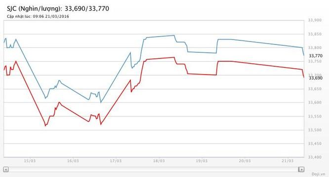 Giá vàng đìu hiu, SJC giảm tiếp 50 nghìn đồng ảnh 2