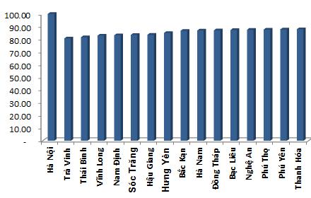 Năm 2015 chi phí sinh hoạt ở Lai Châu đắt nhất cả nước ảnh 2