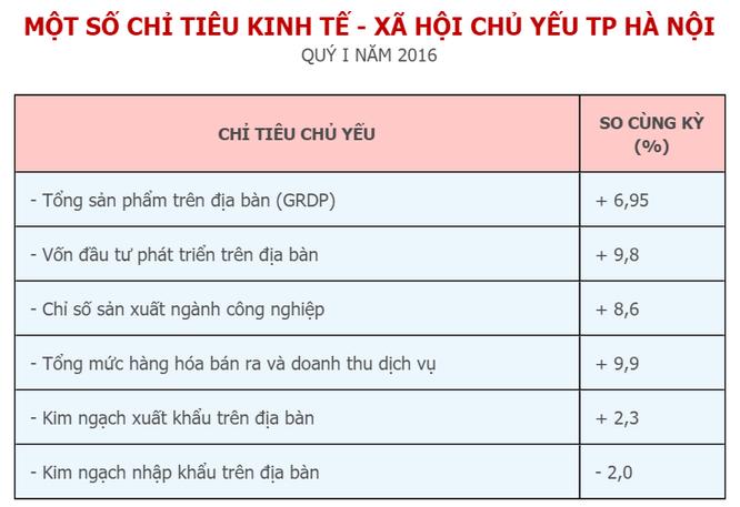 GDP Hà Nội tăng 6,95% trong Quý 1/2016 ảnh 1