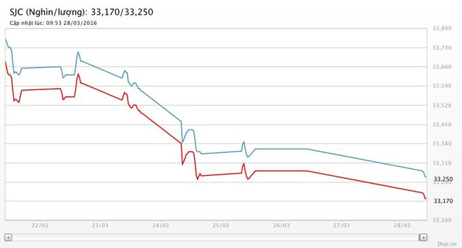 Giá vàng SJC giảm mạnh ảnh 2