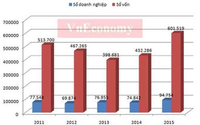 Kinh tế Việt Nam 10 năm dưới thời Thủ tướng Nguyễn Tấn Dũng ảnh 7