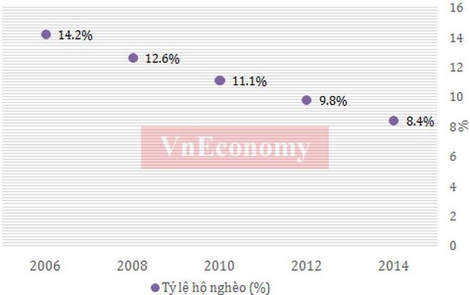 Kinh tế Việt Nam 10 năm dưới thời Thủ tướng Nguyễn Tấn Dũng ảnh 6