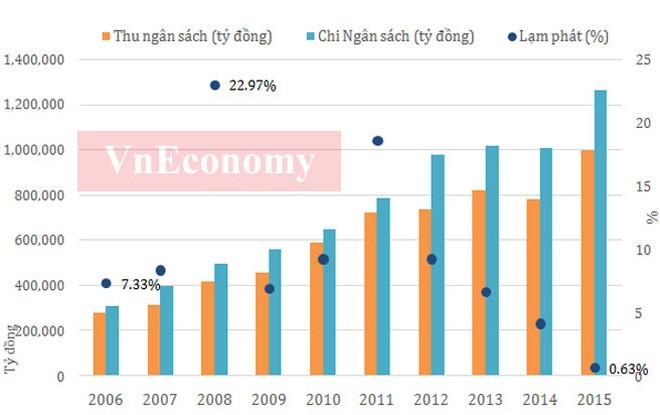 Kinh tế Việt Nam 10 năm dưới thời Thủ tướng Nguyễn Tấn Dũng ảnh 3