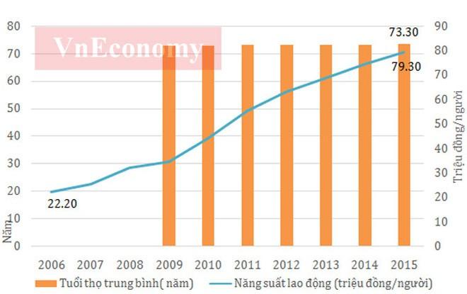 Kinh tế Việt Nam 10 năm dưới thời Thủ tướng Nguyễn Tấn Dũng ảnh 4