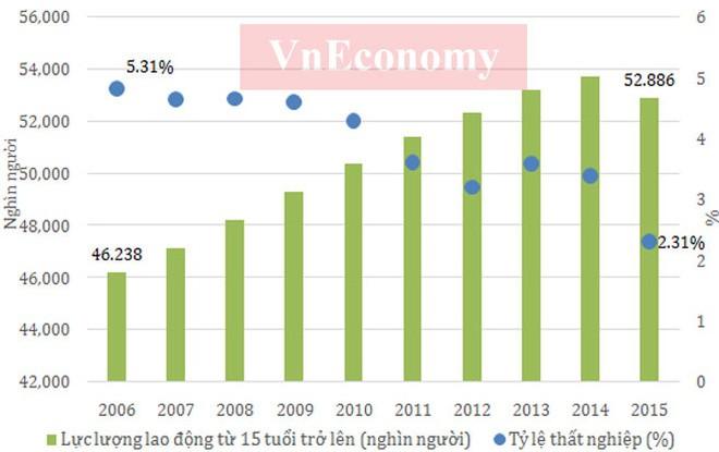 Kinh tế Việt Nam 10 năm dưới thời Thủ tướng Nguyễn Tấn Dũng ảnh 5