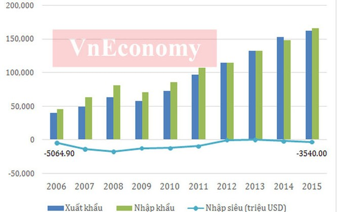 Kinh tế Việt Nam 10 năm dưới thời Thủ tướng Nguyễn Tấn Dũng ảnh 2