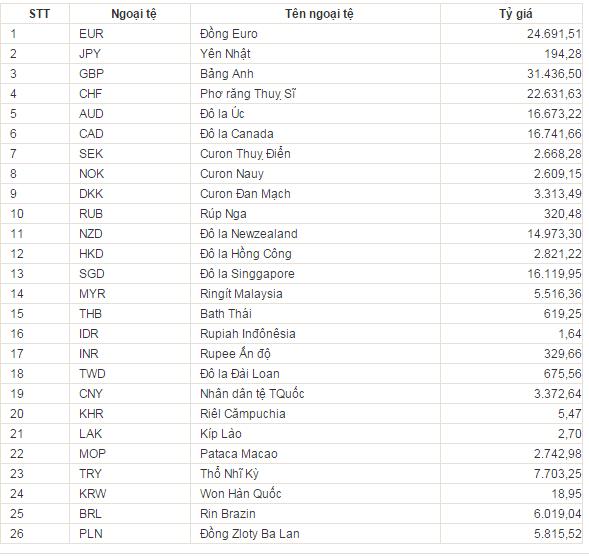"""Tỷ giá trung tâm USD/VND thấp nhất từ thuở """"khai sinh"""" ảnh 1"""