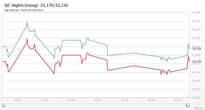 Giá vàng hôm nay (5/4): SJC rục rịch hồi giá ảnh 2
