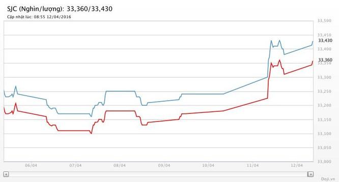 Giá vàng lên đỉnh 3 tuần, SJC phá mốc 33,4 triệu đồng ảnh 2