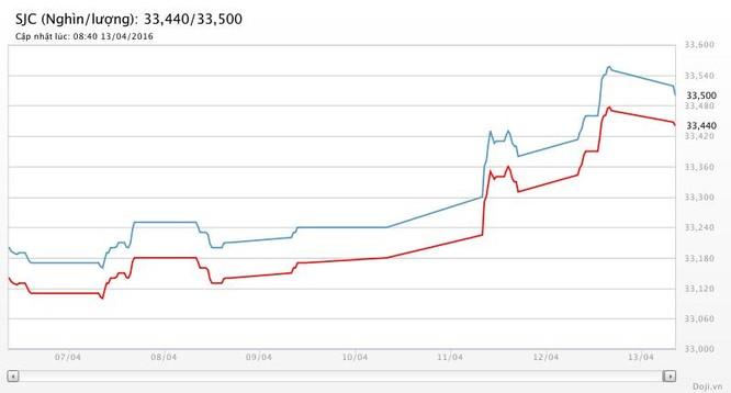 Giá vàng tăng 5 phiên liên tiếp, dài nhất kể từ 9/2 ảnh 2