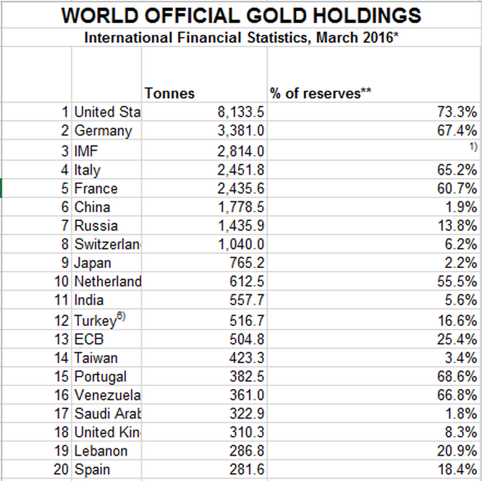 Tại sao Canada bán sạch cả ngàn tấn vàng dự trữ? ảnh 2