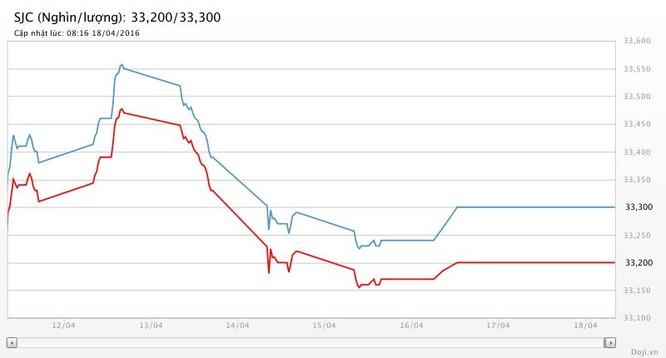 """Giá vàng hôm nay (18/4): SJC """"đóng đinh"""" ở 30,3 triệu đồng ảnh 2"""