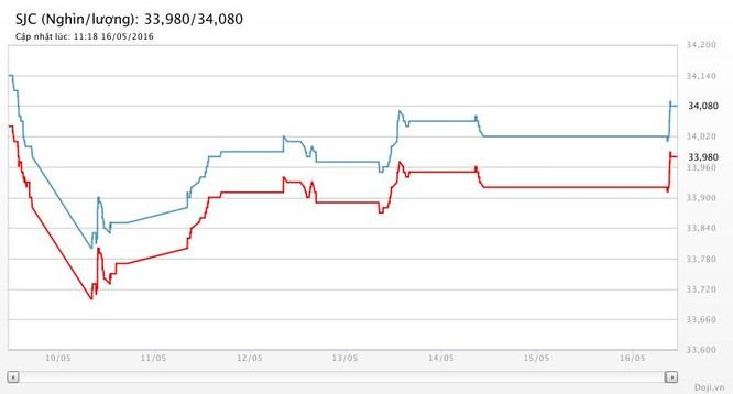 Giá vàng hôm nay (16/5): SJC vươn cao, vẫn thua Tây 320 nghìn đồng ảnh 2