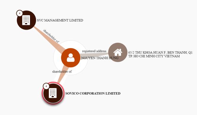 """Sovico Holdings và câu chuyện """"hồ sơ Panama"""" ảnh 1"""