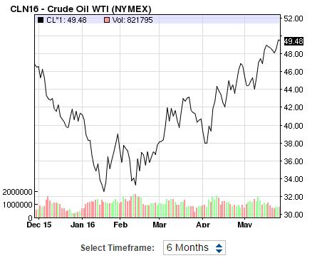 Lần đầu tiên sau 7 tháng, giá dầu mới chạm mốc 50 USD/thùng ảnh 1