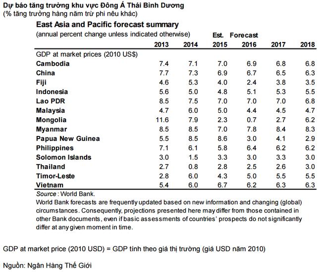"""WB: """"Việt Nam dự kiến sẽ tăng trưởng 6,3% trong cả giai đoạn 2016-18"""" ảnh 1"""
