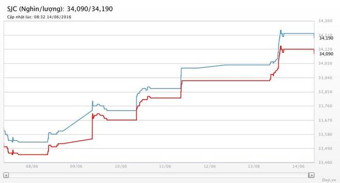Giá vàng hôm nay (14/6): Rẻ nhất 34,19 triệu đồng/lượng SJC ảnh 2