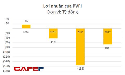 Báo cáo tài chính của PVFI nói gì về vai trò con trai ông Vũ Huy Hoàng trong khoản lỗ 220 tỷ? ảnh 1