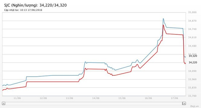 Giá vàng hôm nay (17/6): SJC rơi sâu hơn 400 nghìn đồng ảnh 2
