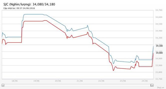 """Giá vàng hôm nay (24/6): SJC """"bật"""" 200 nghìn đồng/lượng ảnh 1"""
