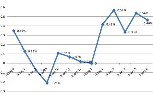 CPI tăng 0,46% trong tháng 6, lạm phát năm 2016 có thể gấp 10 lần năm 2015 ảnh 1