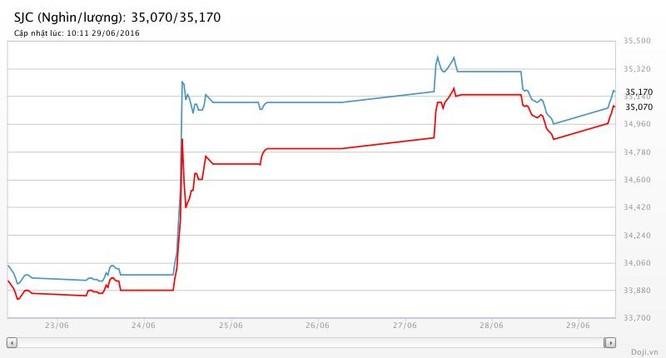 Giá vàng hôm nay (29/6): SJC leo mạnh hơn 200 nghìn đồng/lượng ảnh 2