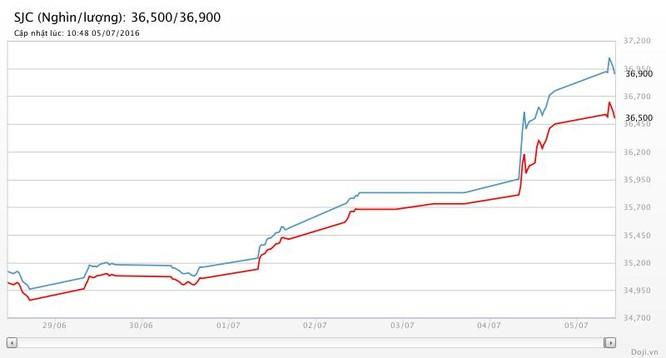 Giá vàng hôm nay (5/7): Chú ý, SJC áp sát 37 triệu đồng ảnh 2