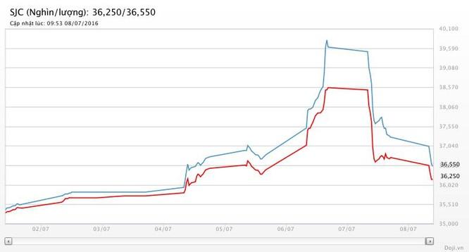 Giá vàng hôm nay (8/7): SJC trôi về 36 triệu đồng, ngang cơ thế giới ảnh 2