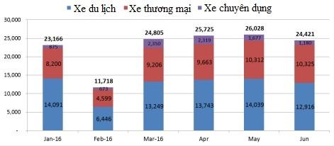 """Người Việt kịp mua """"chạy thuế"""" 136 nghìn xế hộp trong nửa đầu 2016 ảnh 1"""
