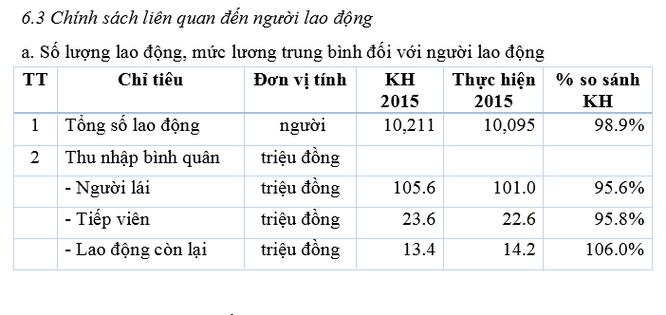 """Thu nhập xôn xao của phi công VNA: """"Tiếng"""" và """"miếng"""" ảnh 1"""