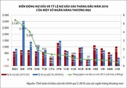 Nguy cơ nợ xấu lại tăng ảnh 2