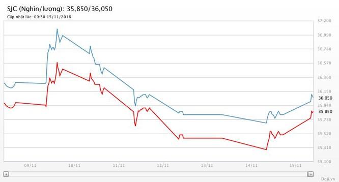 """Giá vàng hôm nay (15/11): SJC """"tái chiếm"""" mốc 36 triệu đồng ảnh 2"""
