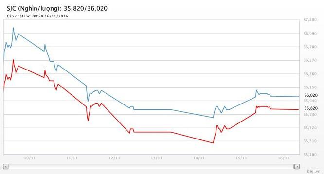 Giá vàng hôm nay (16/11): SJC vượt quốc tế gần 3 triệu đồng ảnh 2