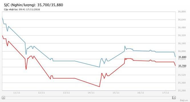 Giá vàng hôm nay (17/11): SJC tuột ngưỡng 36 triệu đồng/lượng ảnh 2