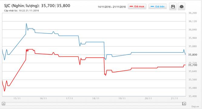 """SJC chỉ còn hơn """"Tây"""" 800 nghìn đồng, tỷ giá USD vẫn tăng mạnh ảnh 2"""
