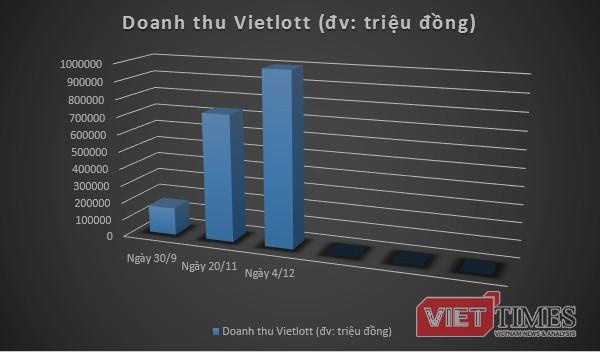 Doanh thu xổ số điện toán tự chọn của Vietlott đã vượt 1.000 tỷ đồng ảnh 1
