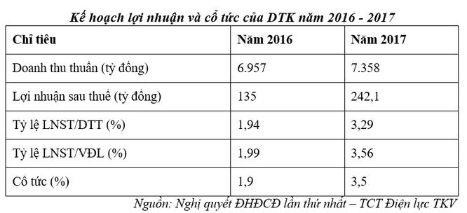 DTK - Công ty 6.800 tỷ đồng của TKV chính thức lên UPCoM từ 15/12 ảnh 2