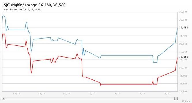 USD suy thoái, giá vàng chớp thời cơ, SJC tăng gần 400 nghìn đồng ảnh 2