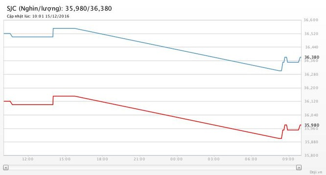 FED tăng lãi suất thêm 0,25%, gia tăng thắt chặt tiền tệ: Giá vàng thê thảm! ảnh 2
