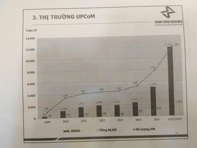 Vẫn còn gần 400 DNNN đã cổ phần hóa nhưng chưa chịu lên UPCoM ảnh 1