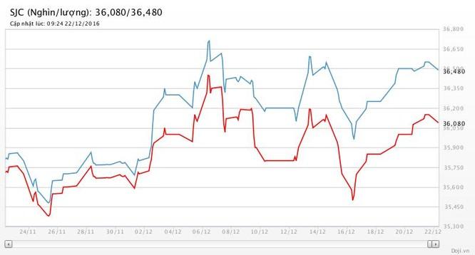 """Nghịch lý: Giá vàng thế giới giảm 3,2% nhưng SJC lại tăng 2,2%, """"vênh"""" hơn 5 triệu đồng ảnh 2"""
