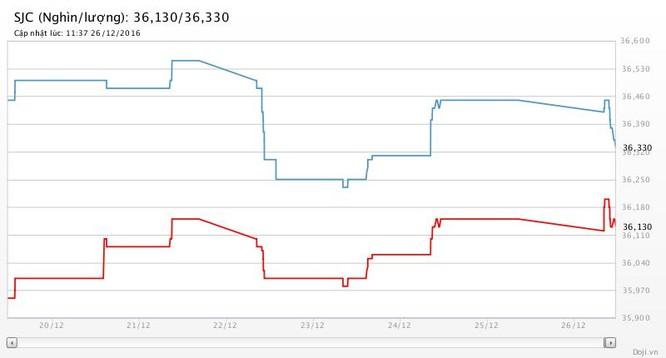 Giá vàng SJC trôi thấp trước viễn cảnh u ám của thị trường mùa cuối năm ảnh 2