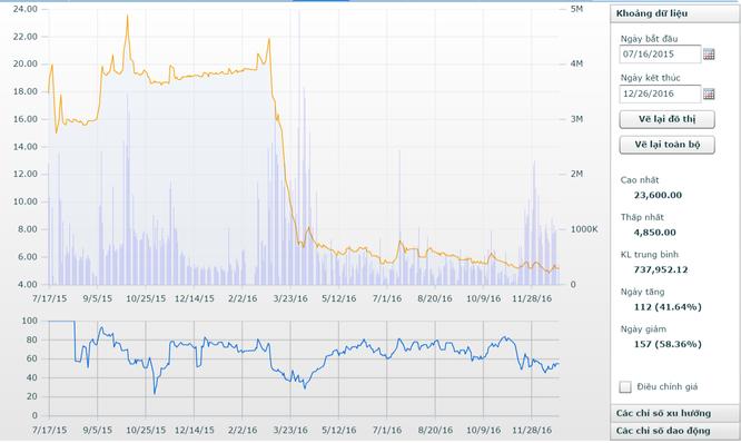 Bamboo Capital: Vừa tiêu hết gần 600 tỷ đồng tăng vốn, đã lại muốn tăng ảnh 2